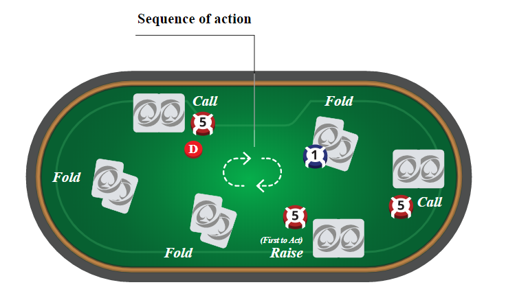 poker sequence of action