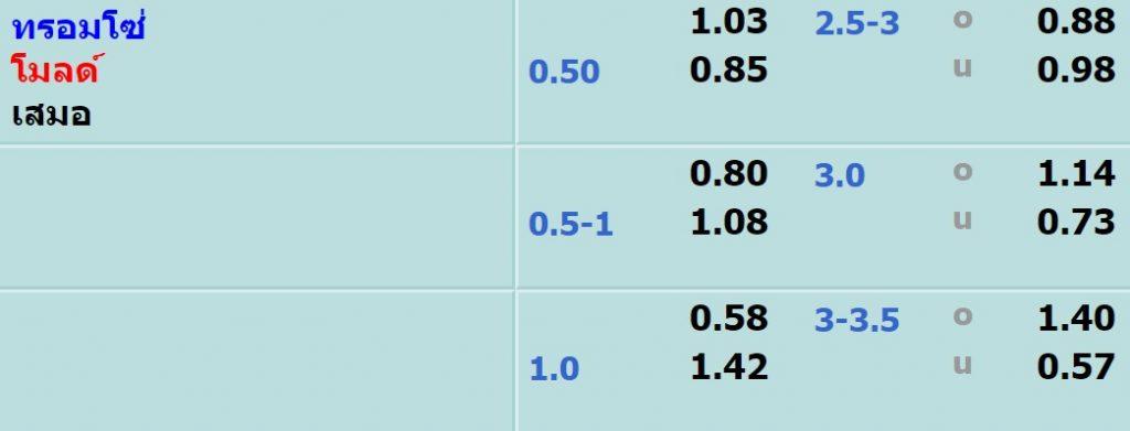 OLE98 เว็บพนันบอลออนไลน์ที่มีอัตราต่อรองและราคาค่าน้ำที่ดีที่สุด
